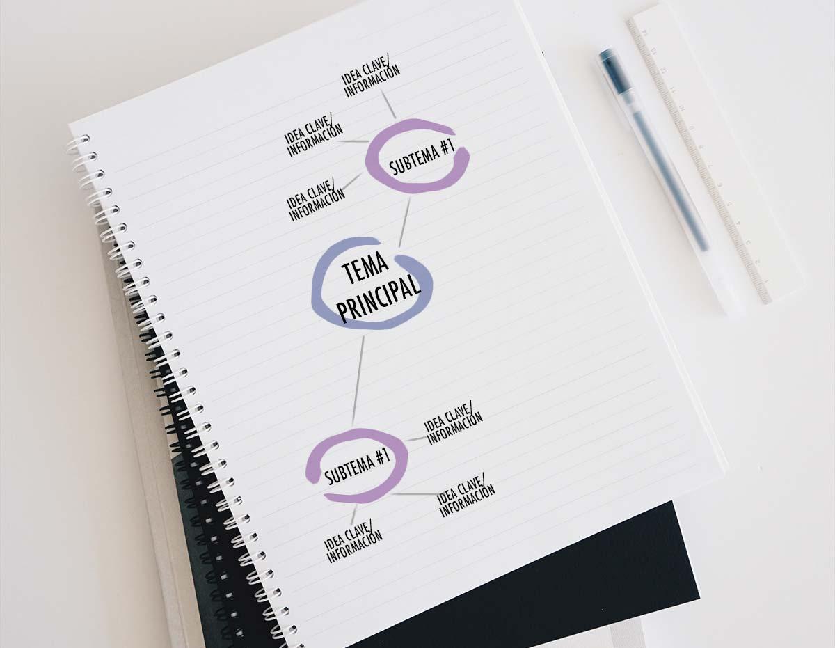 Métodos para tomar notas eficientemente: Método Mapeo