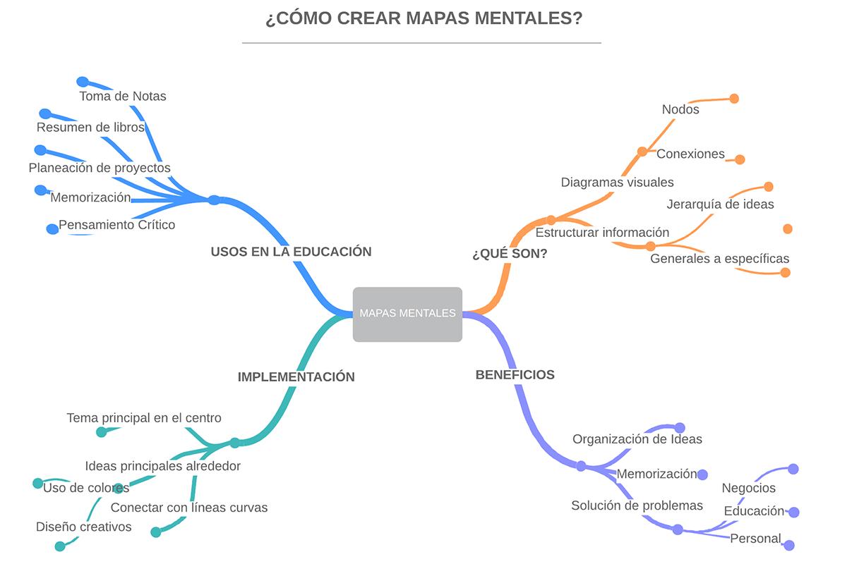 Los Beneficios De Los Mapas Mentales En El Aula De Clase Grupo Geard Colombia